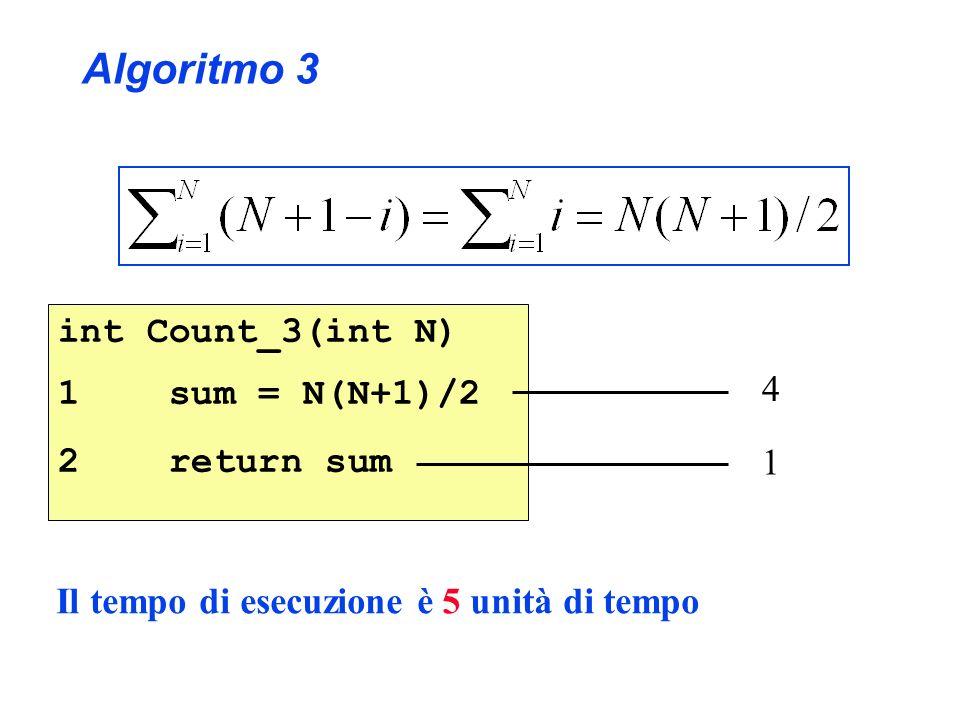 Algoritmo 3 int Count_3(int N) 1 sum = N(N+1)/2 2 return sum 4 1