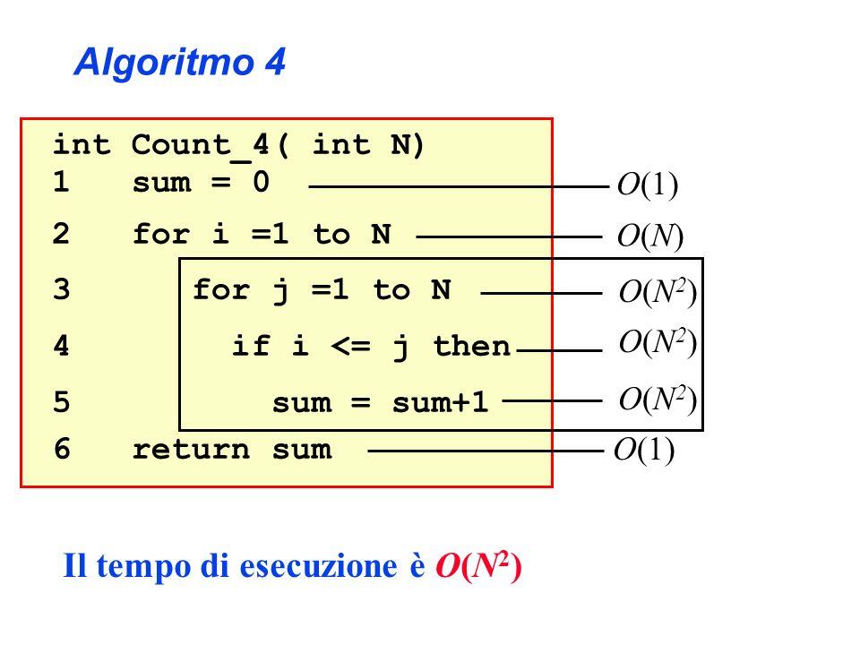 Algoritmo 4 Il tempo di esecuzione è O(N2) int Count_4( int N)