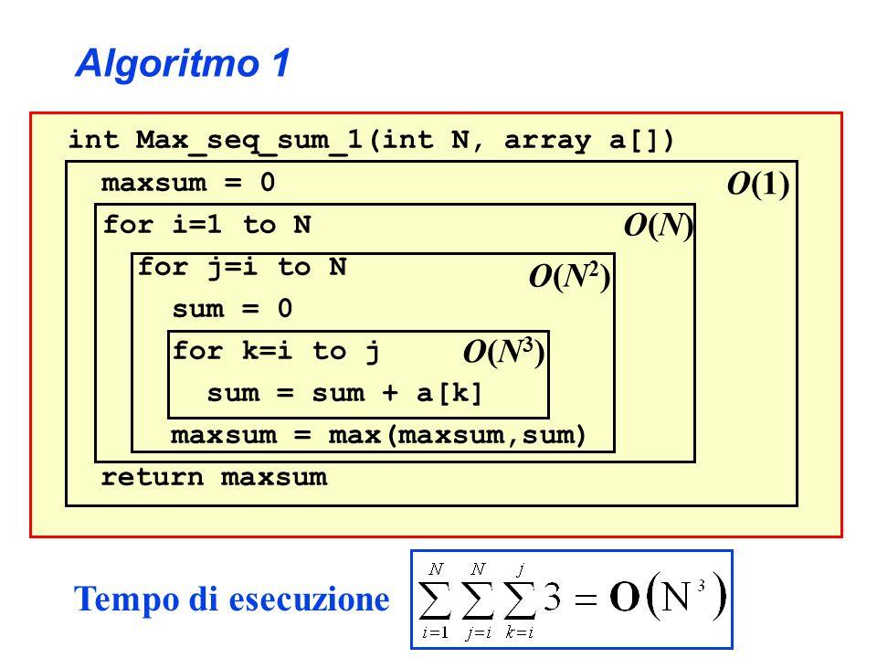 Algoritmo 1 Tempo di esecuzione O(1) O(N) O(N2) O(N3)