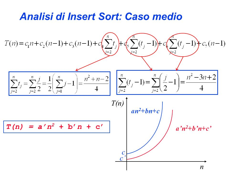 Analisi di Insert Sort: Caso medio
