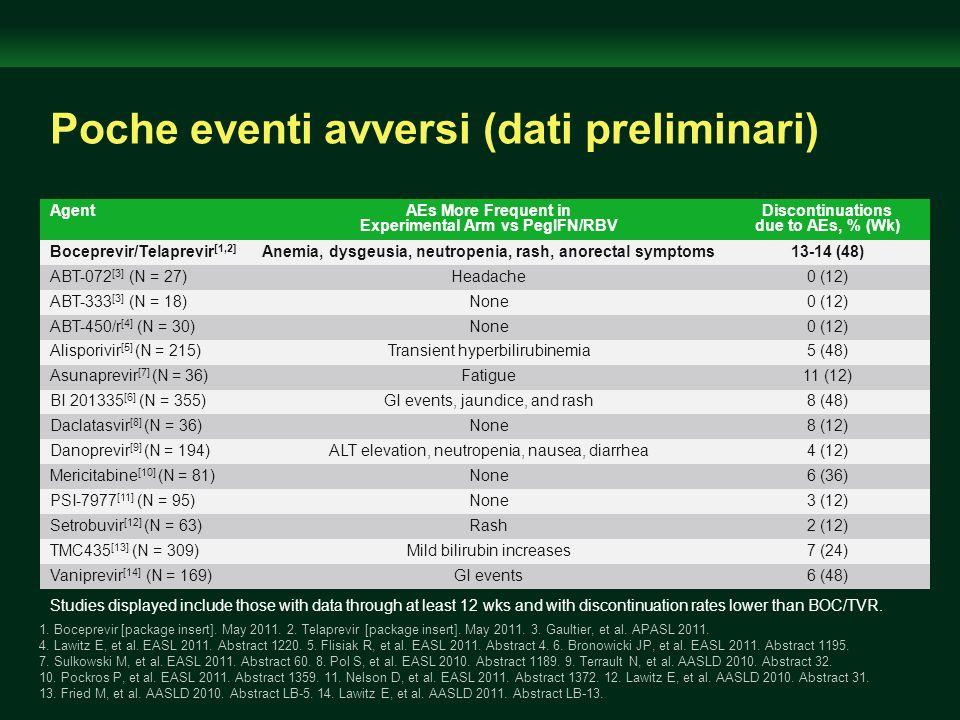Poche eventi avversi (dati preliminari)