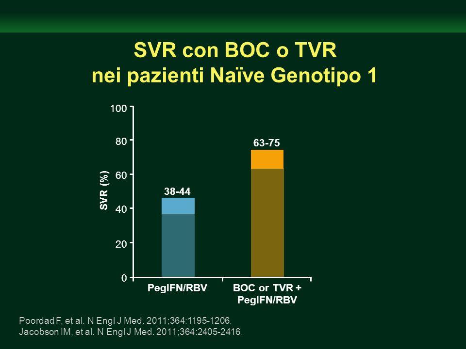 SVR con BOC o TVR nei pazienti Naïve Genotipo 1