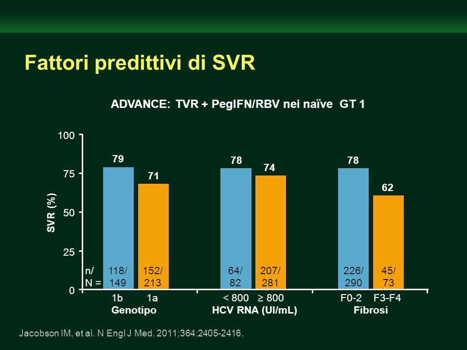 Fattori predittivi di SVR