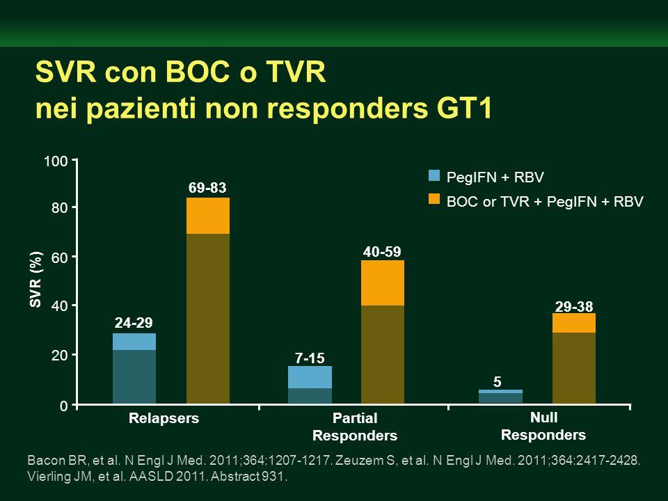 SVR con BOC o TVR nei pazienti non responders GT1