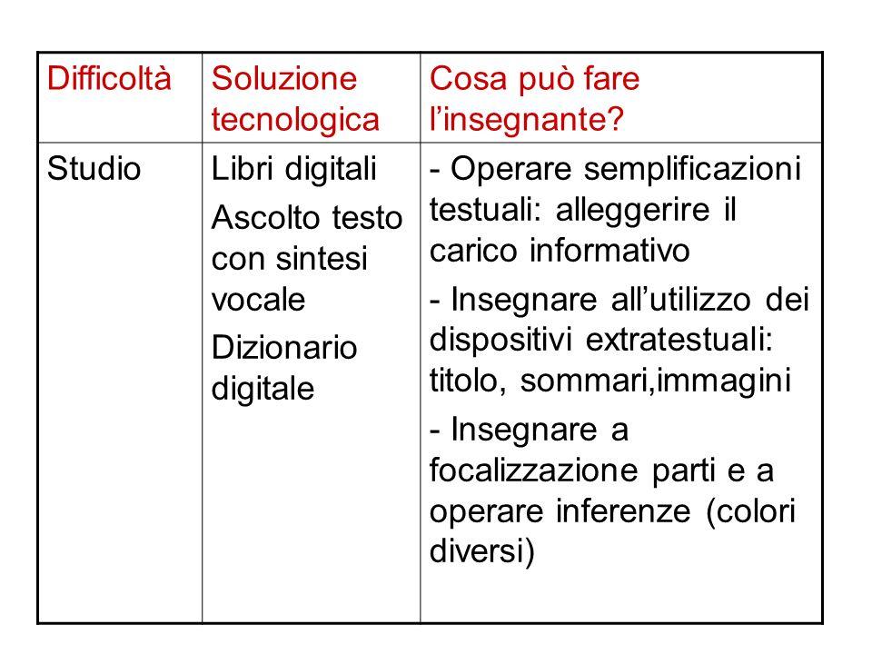 Difficoltà Soluzione tecnologica. Cosa può fare l'insegnante Studio. Libri digitali. Ascolto testo con sintesi vocale.