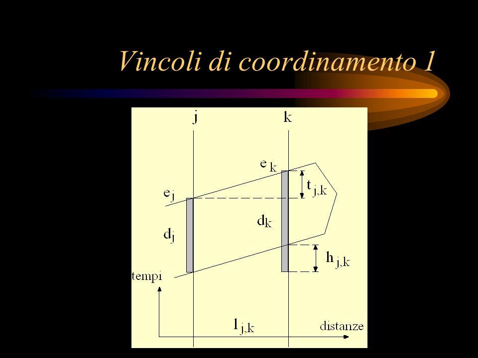 Vincoli di coordinamento 1
