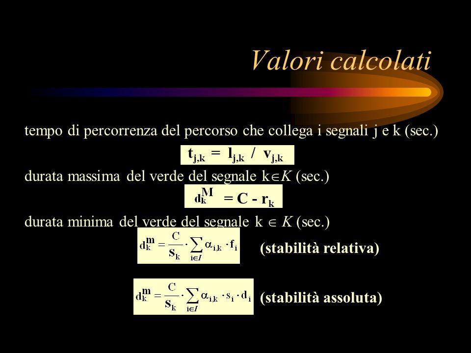 Valori calcolati tempo di percorrenza del percorso che collega i segnali j e k (sec.) tj,k = lj,k / vj,k.