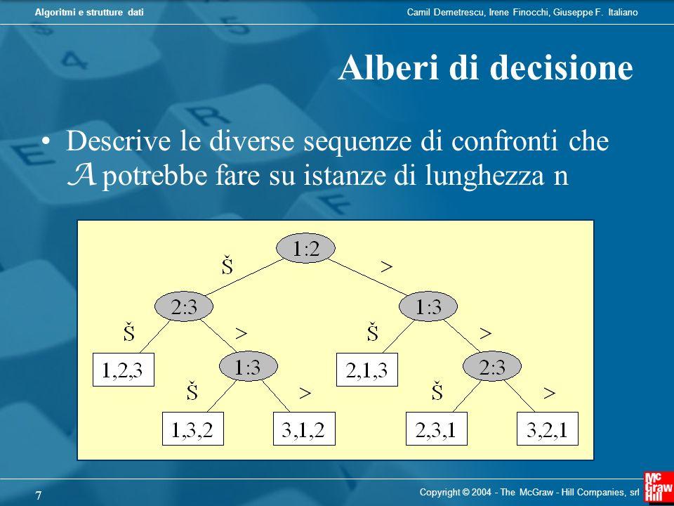 Alberi di decisione Descrive le diverse sequenze di confronti che A potrebbe fare su istanze di lunghezza n.