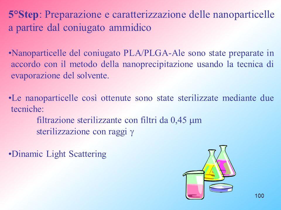 5°Step: Preparazione e caratterizzazione delle nanoparticelle a partire dal coniugato ammidico
