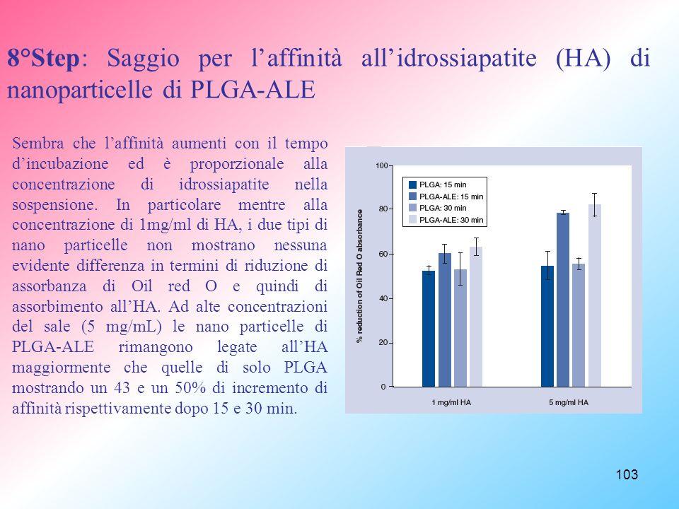 8°Step: Saggio per l'affinità all'idrossiapatite (HA) di nanoparticelle di PLGA-ALE