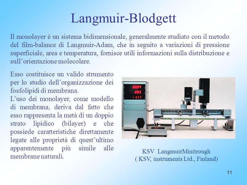 Langmuir-Blodgett
