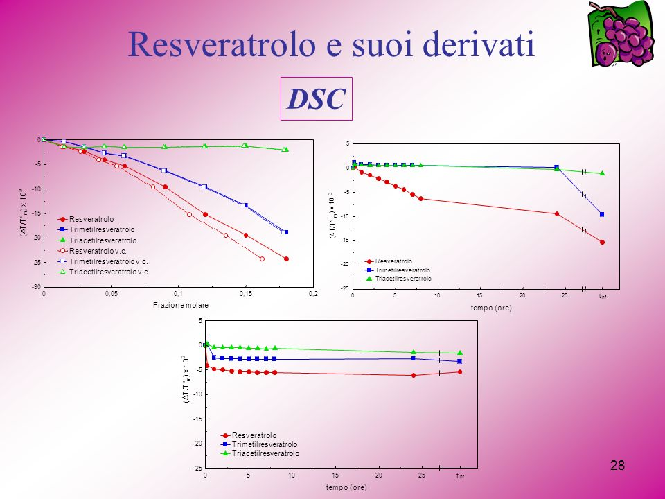 Resveratrolo e suoi derivati