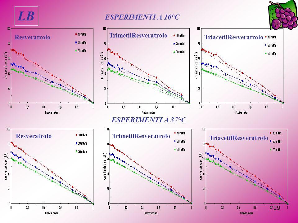 LB ESPERIMENTI A 10°C ESPERIMENTI A 37°C Resveratrolo