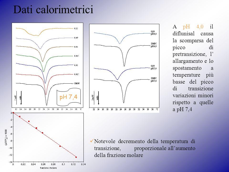 Dati calorimetrici