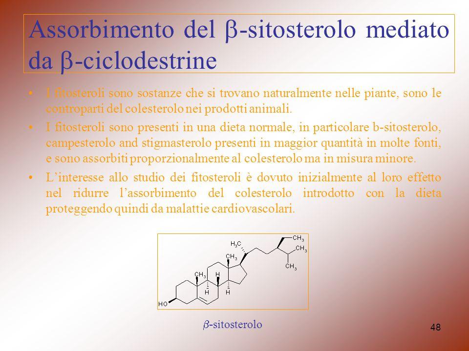 Assorbimento del b-sitosterolo mediato da b-ciclodestrine