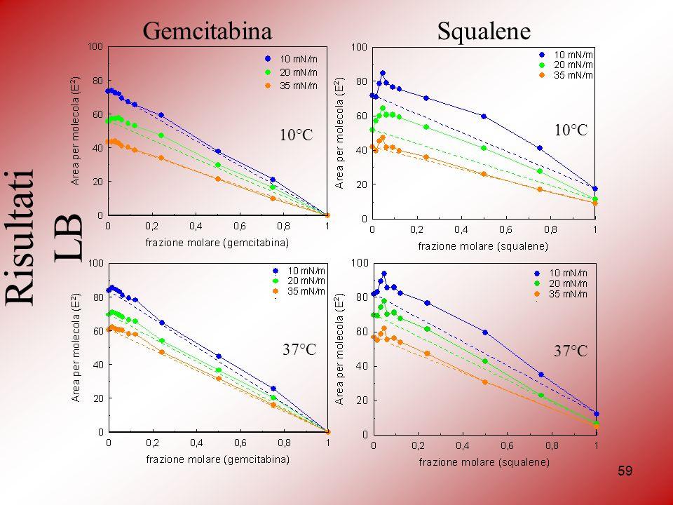Gemcitabina Squalene 10°C 10°C Risultati LB 37°C 37°C