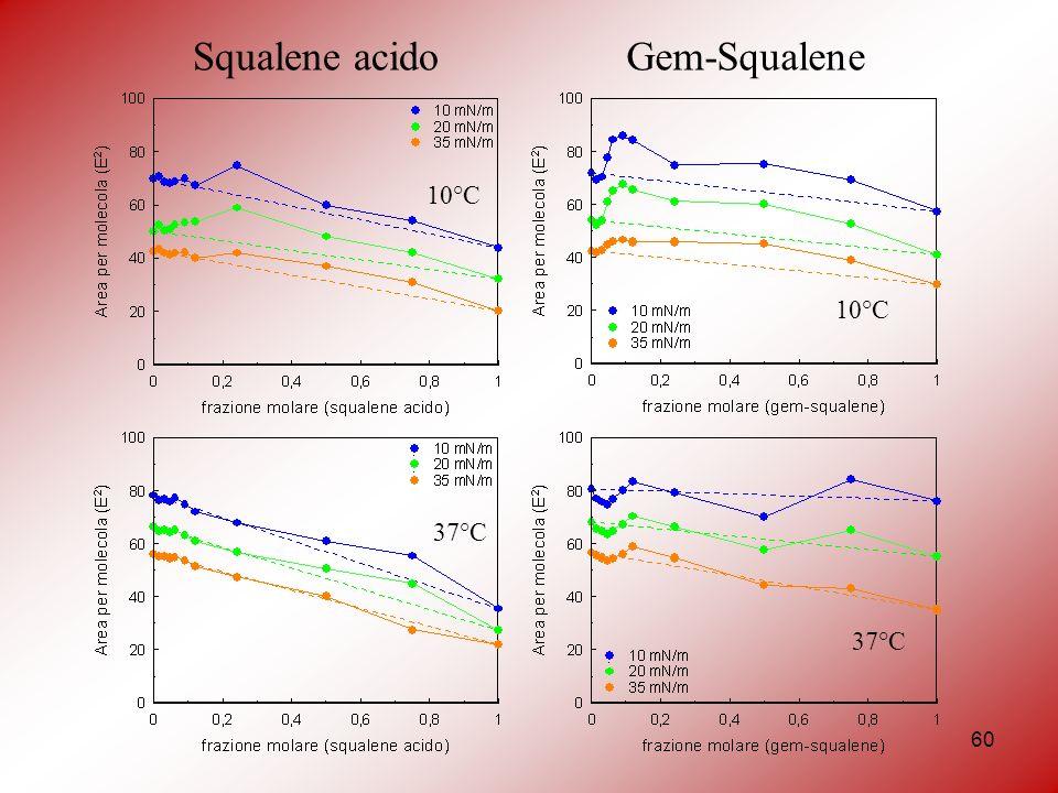 Squalene acido Gem-Squalene 10°C 10°C 37°C 37°C