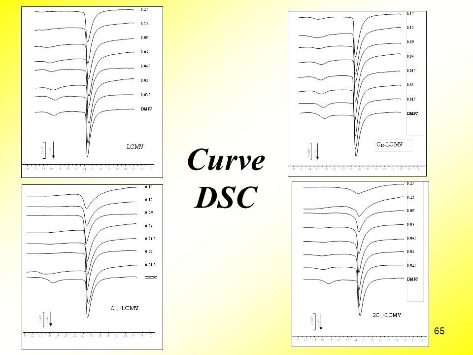 Curve DSC