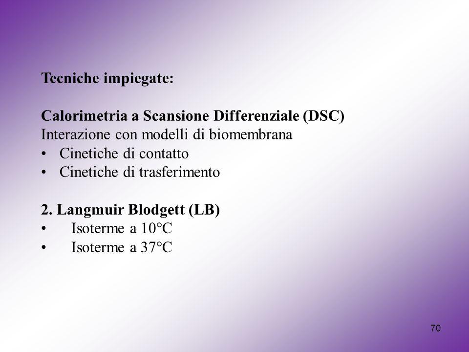 Tecniche impiegate: Calorimetria a Scansione Differenziale (DSC) Interazione con modelli di biomembrana.