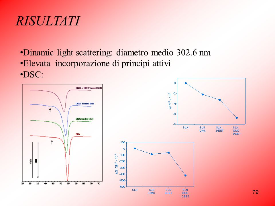 RISULTATI Dinamic light scattering: diametro medio nm