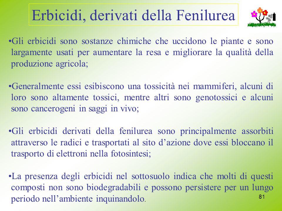 Erbicidi, derivati della Fenilurea