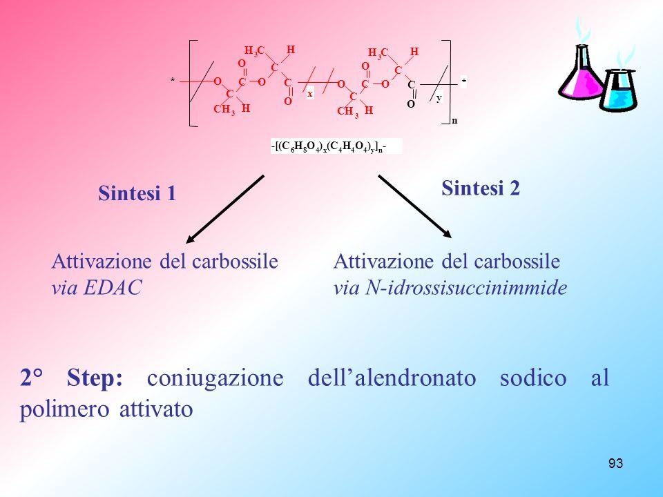 2° Step: coniugazione dell'alendronato sodico al polimero attivato