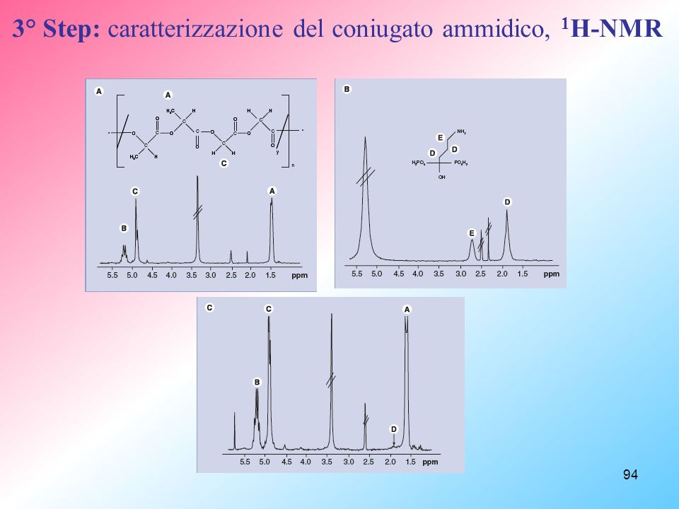 3° Step: caratterizzazione del coniugato ammidico, 1H-NMR
