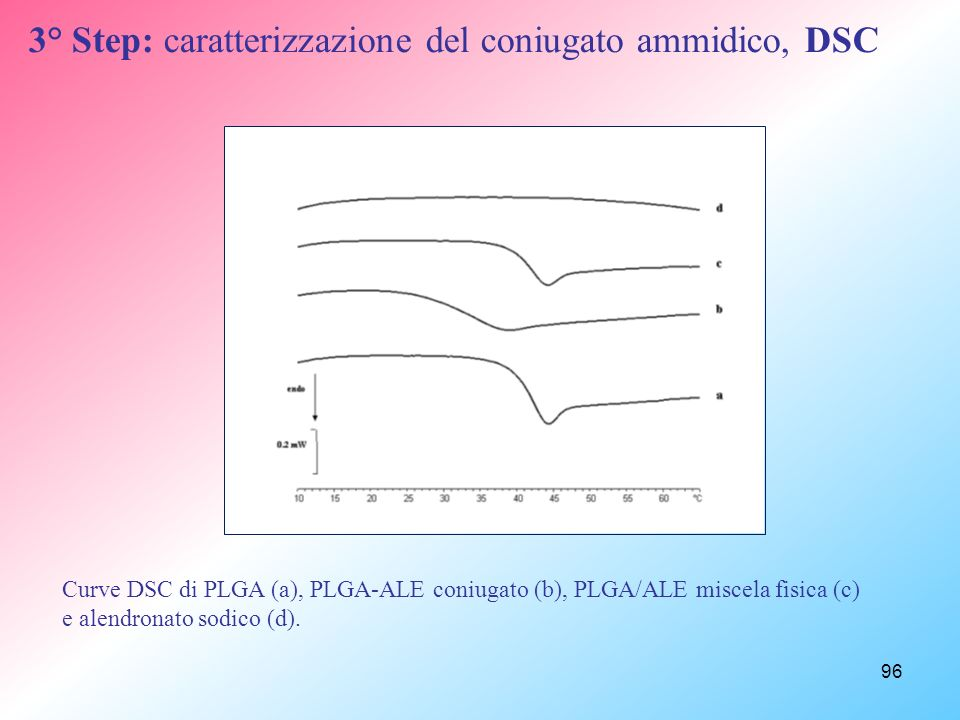 3° Step: caratterizzazione del coniugato ammidico, DSC
