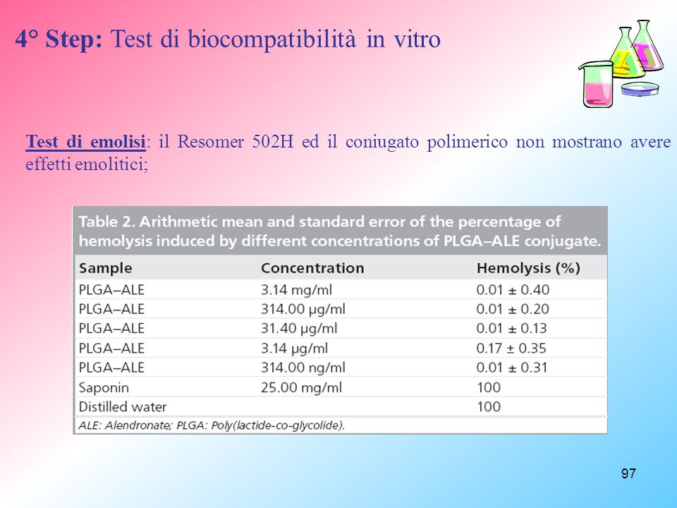 4° Step: Test di biocompatibilità in vitro