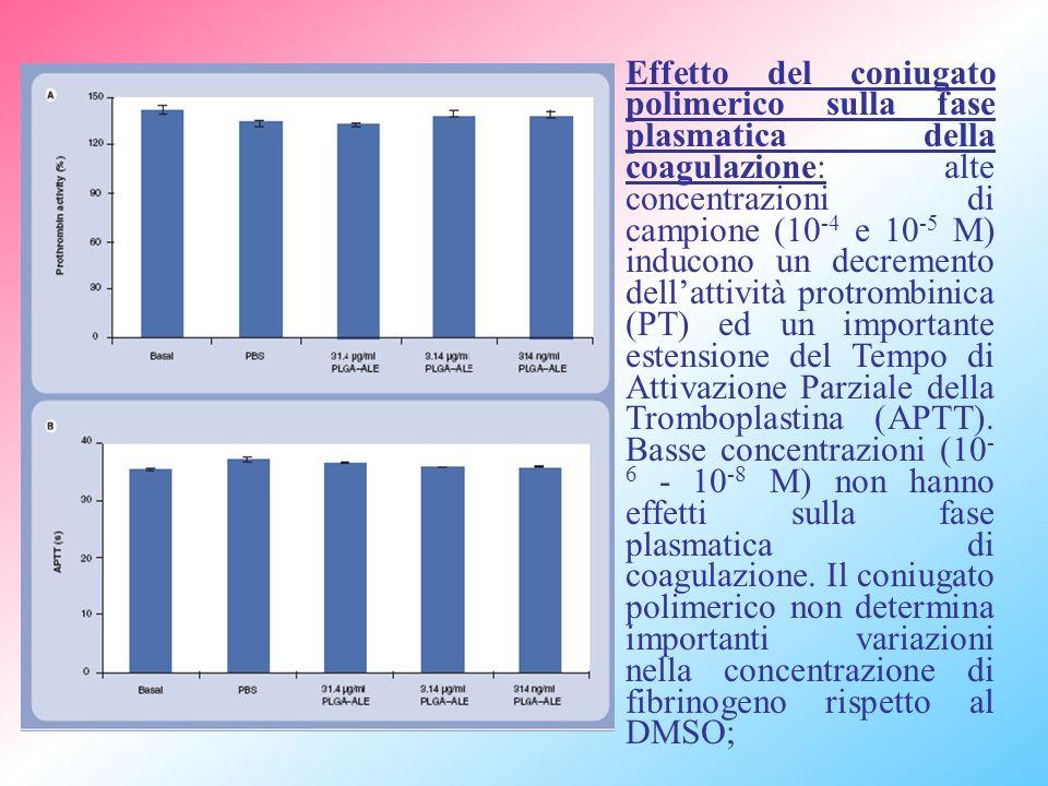 Effetto del coniugato polimerico sulla fase plasmatica della coagulazione: alte concentrazioni di campione (10-4 e 10-5 M) inducono un decremento dell'attività protrombinica (PT) ed un importante estensione del Tempo di Attivazione Parziale della Tromboplastina (APTT).