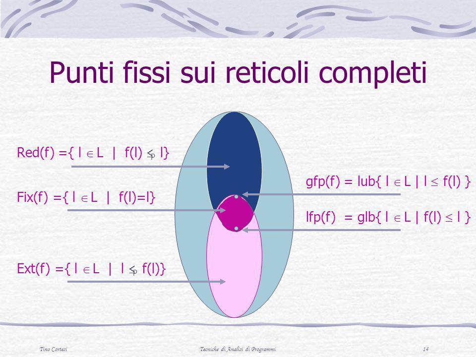 Punti fissi sui reticoli completi