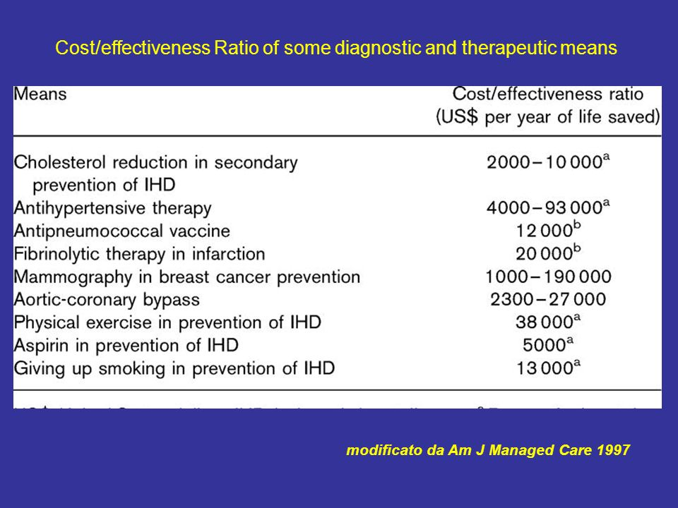 Cost/effectiveness Ratio of some diagnostic and therapeutic means