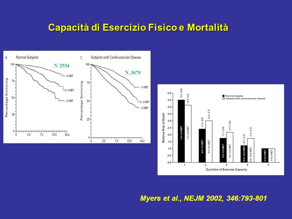 Capacità di Esercizio Fisico e Mortalità
