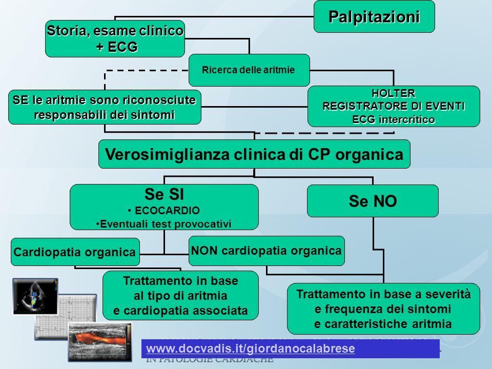 Palpitazioni Verosimiglianza clinica di CP organica Se SI Se NO