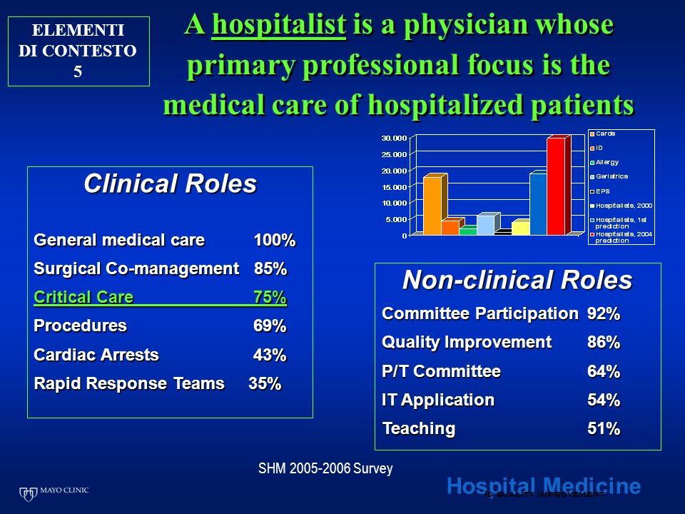 A hospitalist is a physician whose primary professional focus is the medical care of hospitalized patients