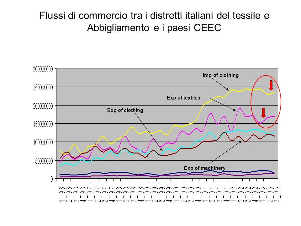 Flussi di commercio tra i distretti italiani del tessile e Abbigliamento e i paesi CEEC