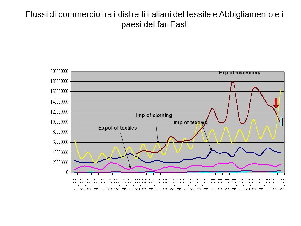 Flussi di commercio tra i distretti italiani del tessile e Abbigliamento e i paesi del far-East