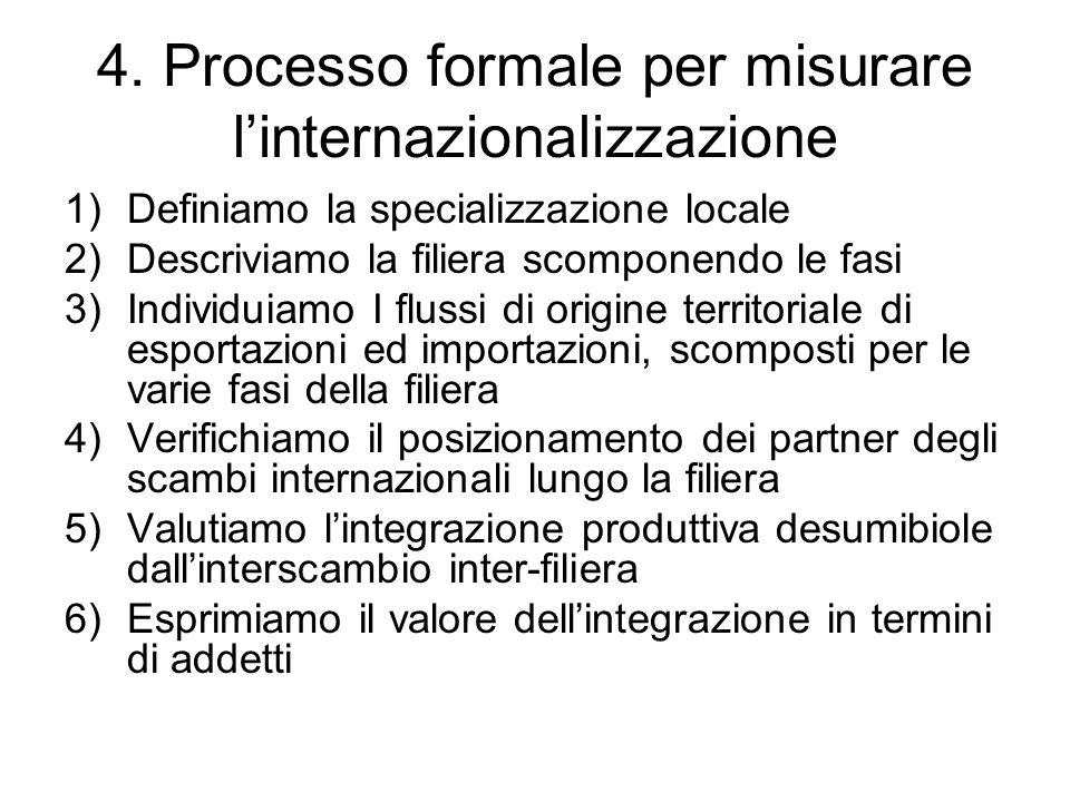 4. Processo formale per misurare l'internazionalizzazione