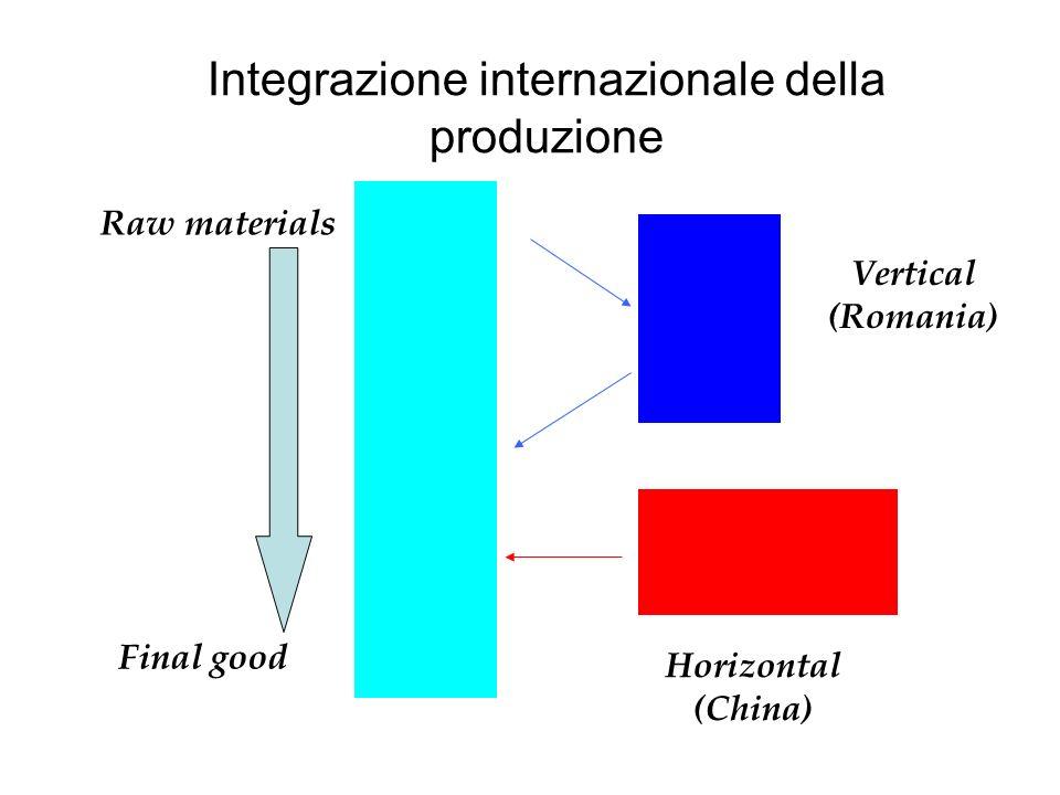 Integrazione internazionale della produzione