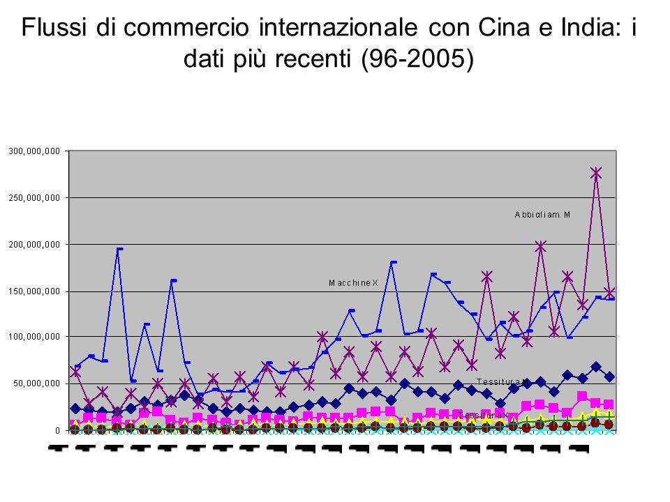 Flussi di commercio internazionale con Cina e India: i dati più recenti (96-2005)