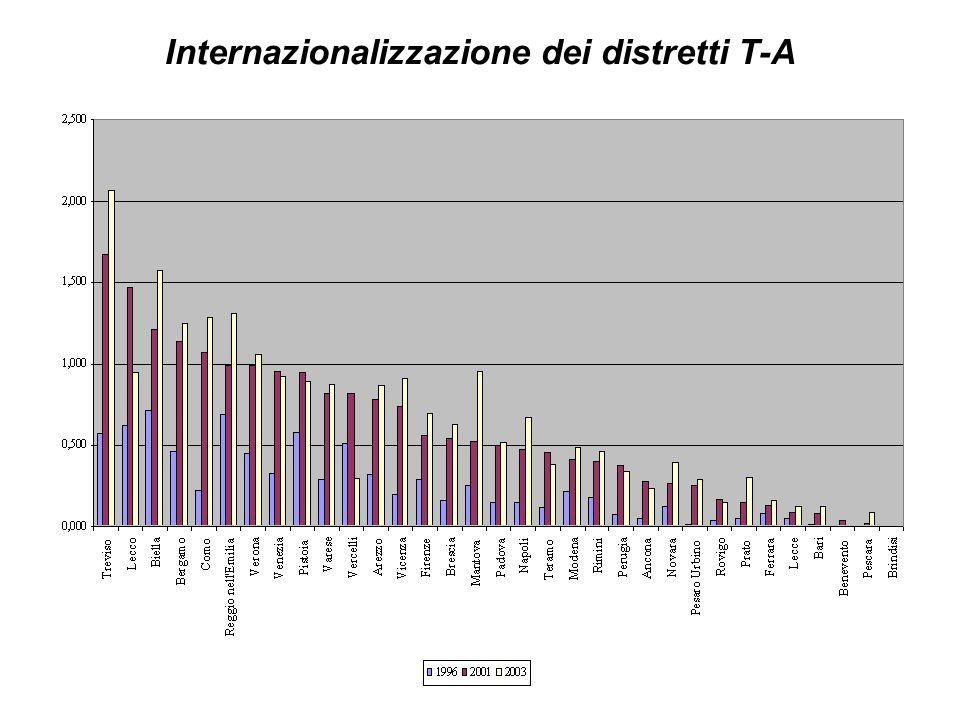 Internazionalizzazione dei distretti T-A