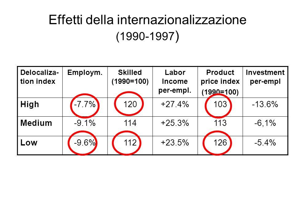 Effetti della internazionalizzazione (1990-1997)