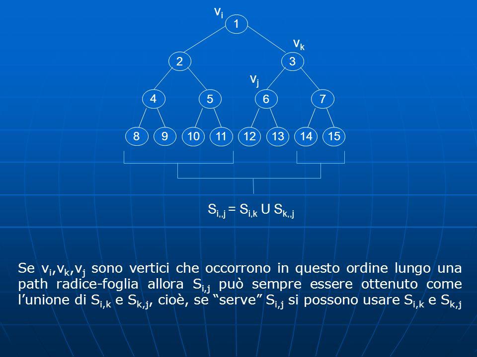 vi1. vk. 2. 3. vj. 4. 5. 6. 7. 8. 9. 10. 11. 12. 13. 14. 15. Si,,j = Si,k U Sk,,j.
