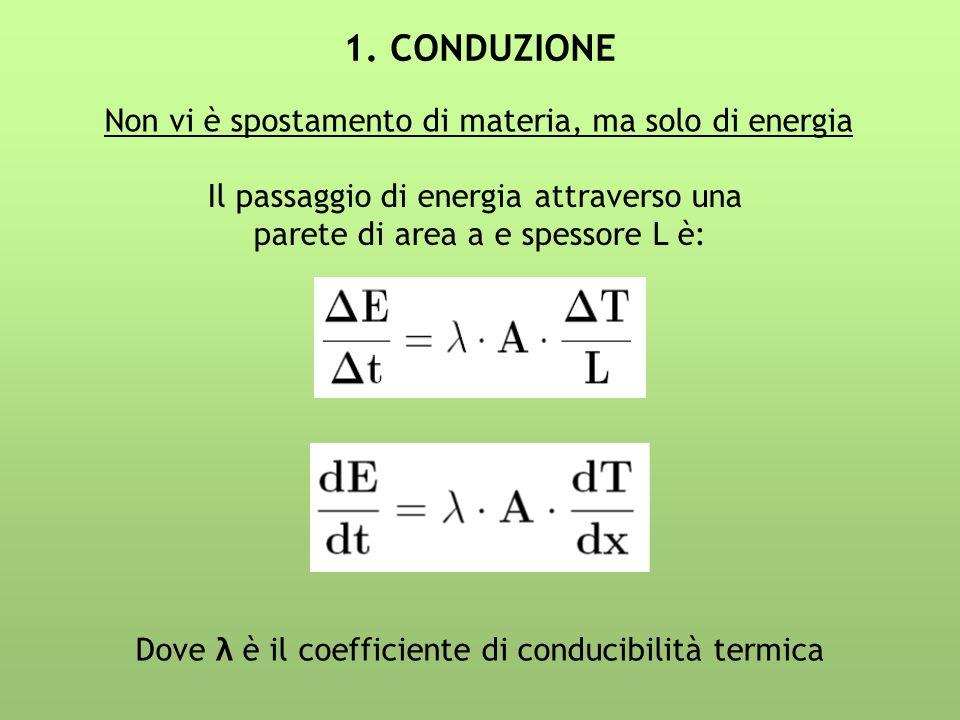 1. CONDUZIONE Non vi è spostamento di materia, ma solo di energia