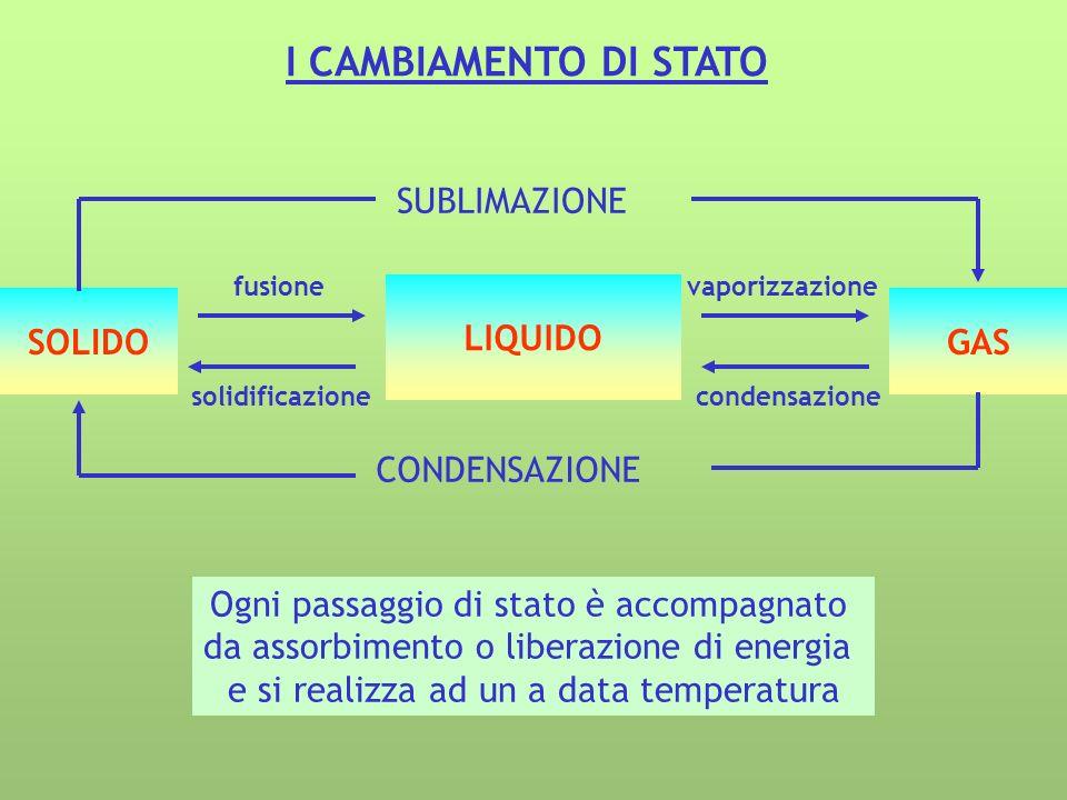 I CAMBIAMENTO DI STATO LIQUIDO SOLIDO GAS SUBLIMAZIONE CONDENSAZIONE