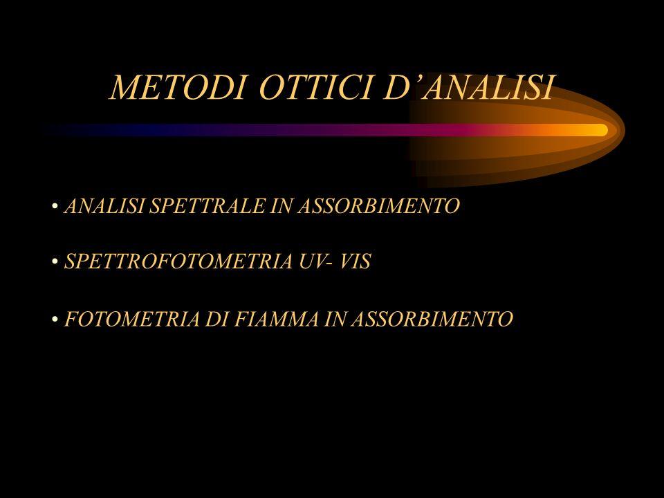 METODI OTTICI D'ANALISI