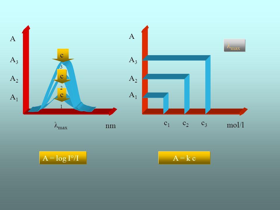 A A λmax c3 A3 A3 c2 A2 A2 c1 A1 A1 c1 c2 c3 λmax nm mol/l A = log I°/I A = k c