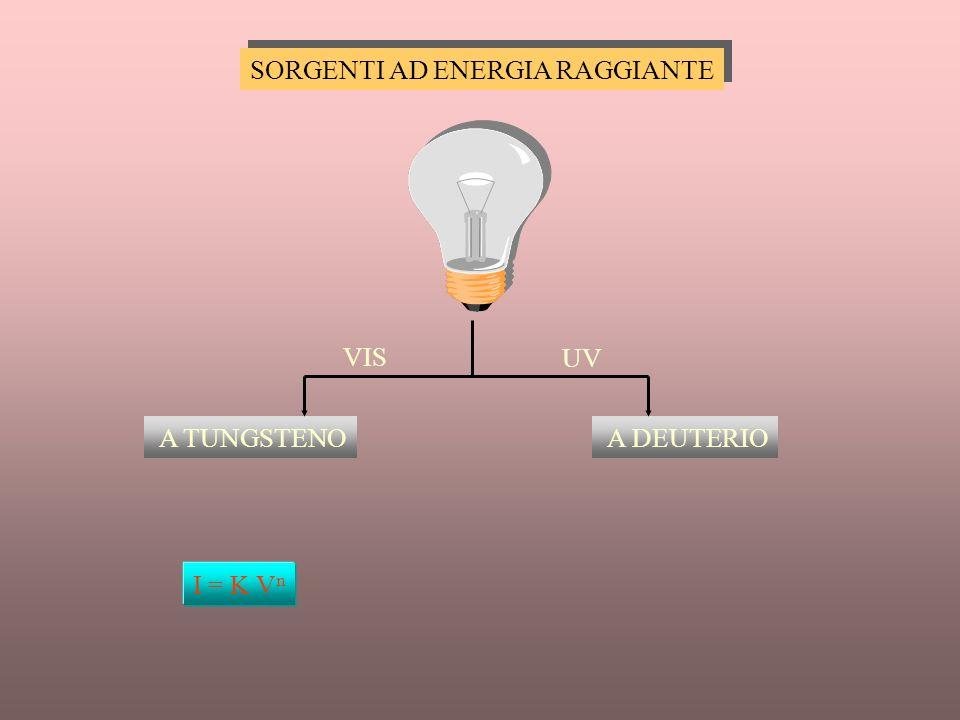 SORGENTI AD ENERGIA RAGGIANTE