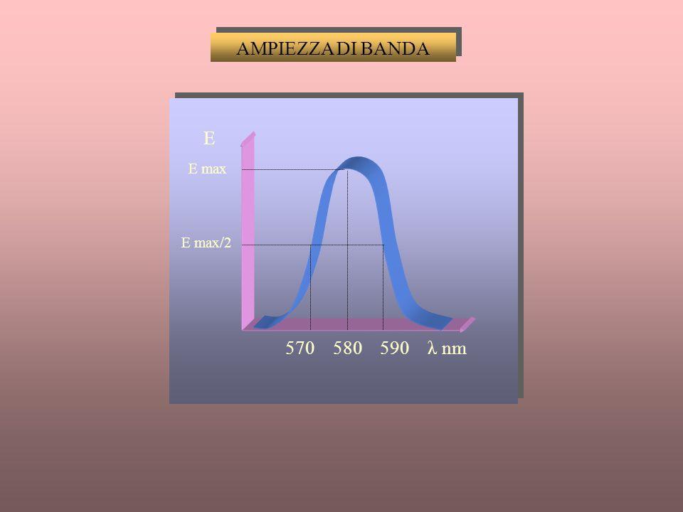 AMPIEZZA DI BANDA E E max E max/2 570 580 590 λ nm