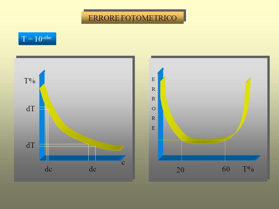 ERRORE FOTOMETRICO T = 10-εbc T% E R O dT dT c dc dc 20 60 T%